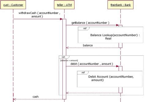 ibm 39 s uml sequence exle why lack of activation for