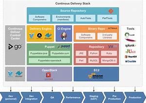 Devops Framework