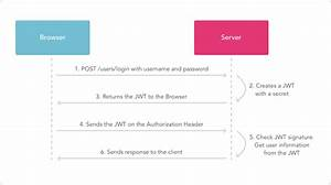 Securing Webapi Using Json Web Token  Jwt  In Web Api C