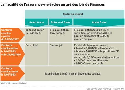 fiscalit 233 assurance vie assurance vie loutrix