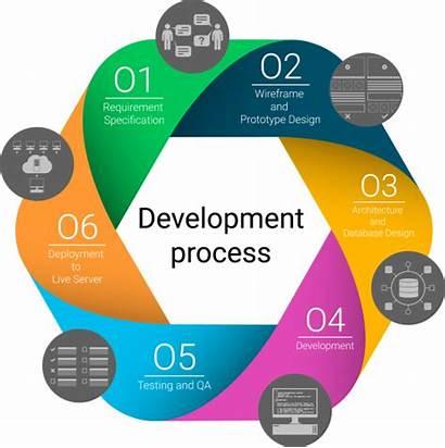Development Process Software Models Project Agile Methodology