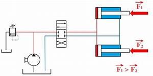 Fonctionnement Pompe Hydraulique : hydraulique de la m canique des fluides la transmission de puissance alimentation de ~ Medecine-chirurgie-esthetiques.com Avis de Voitures