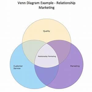 Venn Diagram  U2014 Relationship Marketing