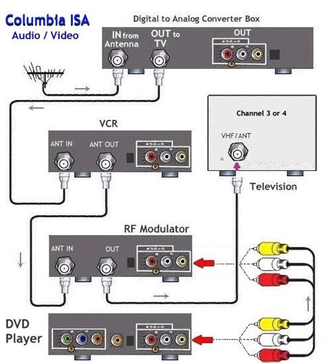 Cable Tv Hook Up Diagram by Audio Consumer Guide April 2006