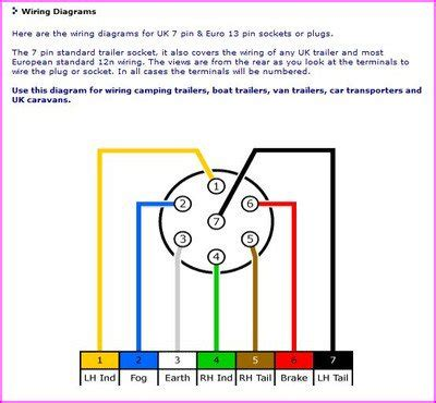 Trailer Wiring Connector Diagrams Conductor Plugs