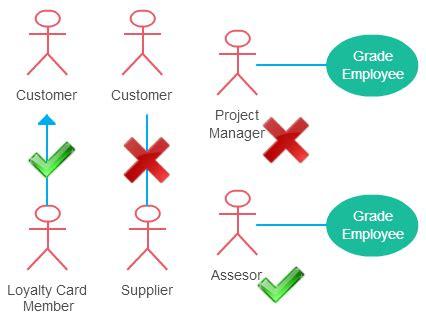 case diagram guidelines    cases