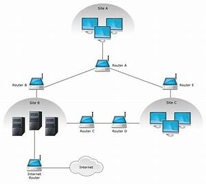 Branch Office Monitoring With Netflow Analyzer