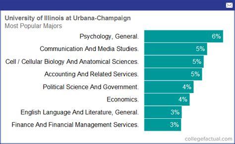 university  illinois  urbana champaign majors