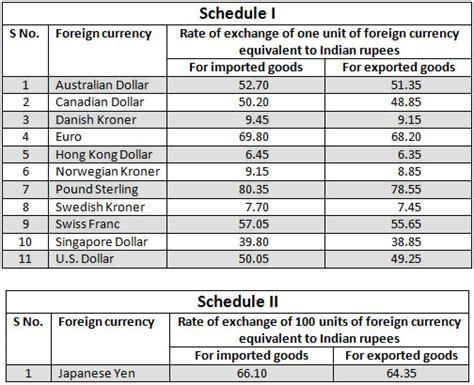 currency chart india issues exchange rate circular for overseas