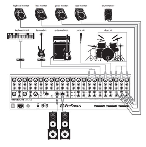 Sound System Diagram For Band by Hsfc Btec Tech Sixth Exle 2 Of Basic Band