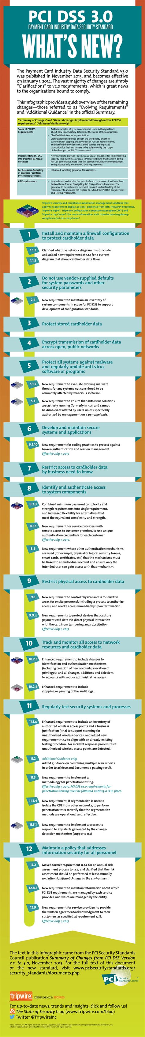 Pci 30  What's New? (infographic)  The State Of Security