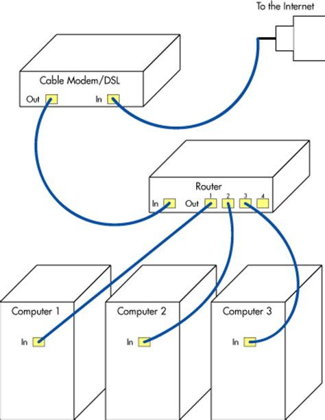 Dsl Wiring Order by The Home Network How To Technical Article