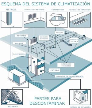 medidas de equipos de aire acondicionado central