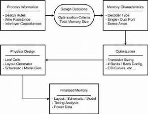 Block Diagram Of The Memory Design Flow