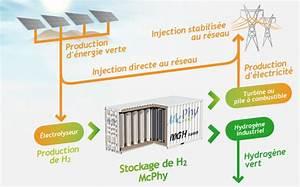 Edf Energie Verte : projet energie verte stockage conversion ~ Medecine-chirurgie-esthetiques.com Avis de Voitures
