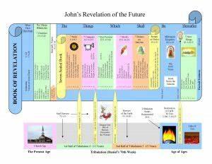 Bible History Chart Unveiling Revelation David Peterson The Glorious Gospel