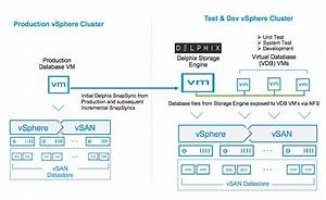 Delphix Dynamic Data Platform On Vmware Vsan