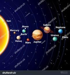 Planets Solar System Sun