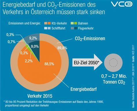 küche und co in schwedt infografiken energie und klimaschutz mobilit 228 t mit zukunft