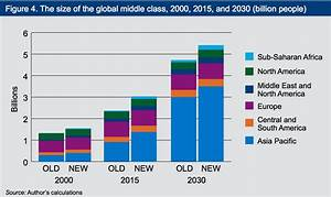 Continued rapid growth of the global middle class could ...