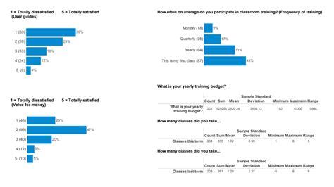 Sle Of Market Survey Report by Survey Reports Snap Surveys