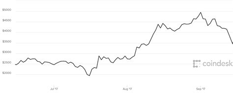 bitcoin price falls   bitcoin falling today
