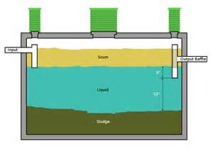 design your bathroom tank types express septic service