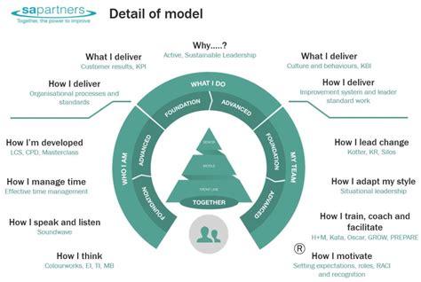 leadership development programme   partners
