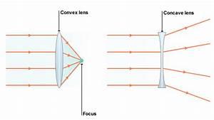 Bbc - Standard Grade Bitesize Physics