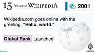 Milestones of Wikipedia's history | | Al Jazeera