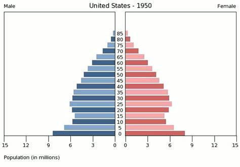 bureau de change comparison uk rethinking the population pyramid to gain insights into u s demographics oc dataisbeautiful