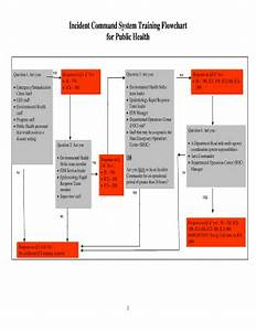 Incident Command System Flow Chart Fillable Printable