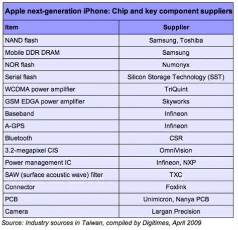 iphone generations list next generation iphone component suppliers mac rumors