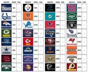 Futebol Americano <b>NFL Power Rankings</b> 2015 Week 0 Futebol Americano