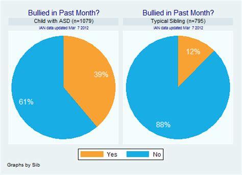 ian research report bullying  children  asd