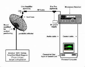 1 Block Diagram Of A Radio Telescope  2