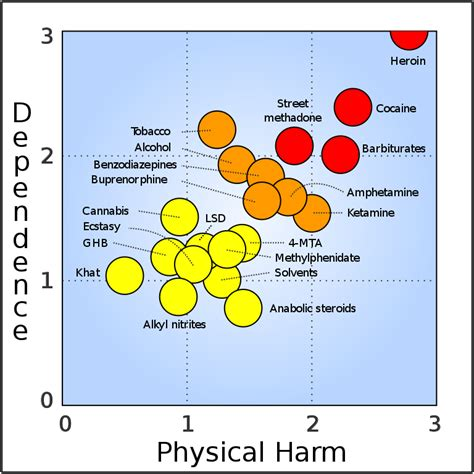 filerational scale  assess  harm  drugs