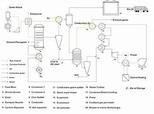 Pyrolysis Process Flow Diagram   Adapted From  10    11