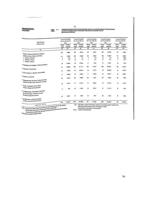 Tingkat investasi di indonesia tahun 2012-2016