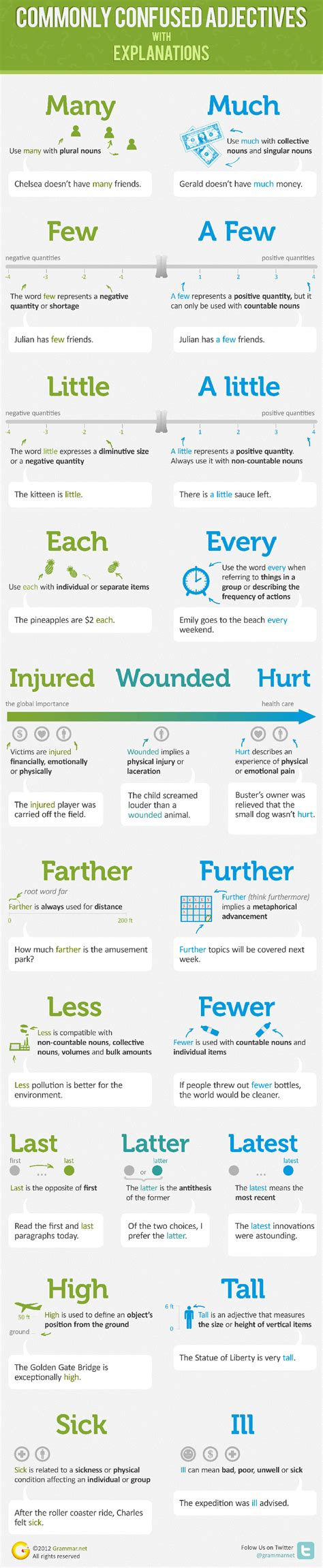 A Blogger's Refresher Course In English Grammar [4 Infographics]  Bit Rebels