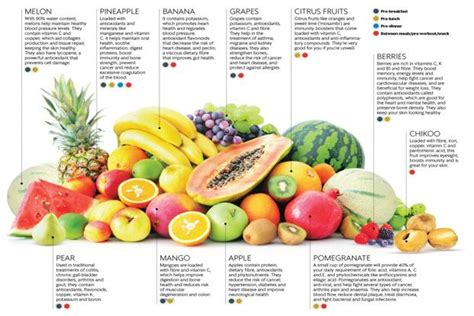 Time to eat fruit - Livemint