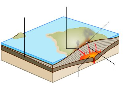 Template Shield Volcano Diagram Wikipedia
