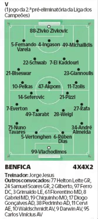 predicted lineups paok benfica champions league