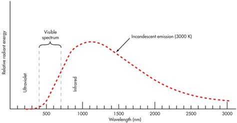 incandescent light spectrum which part of the spectrum does an incandescent light bulb