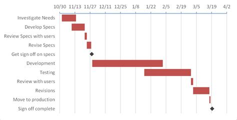 creating  gantt chart  milestones   stacked bar