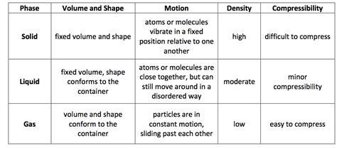 Phase Change Liquid to Gas