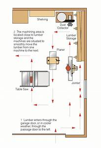 Garage Shop Layout For Maximum Efficiency