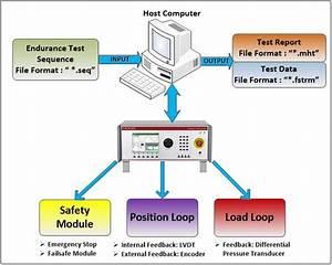 Acceptance Module Block Diagram Labview Software Module