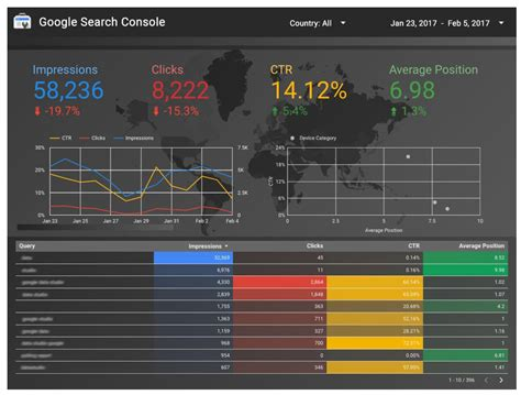 google data studio data studio now connects to search console search engine land