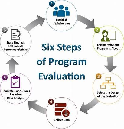 Program Evaluation Steps Evaluations Standards Six Managing